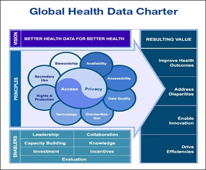 Global Health Data Charter