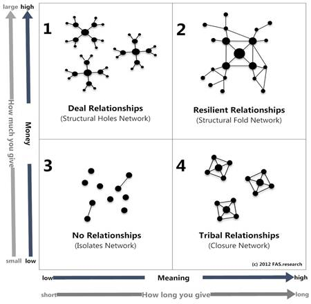 Types of relationships and networks