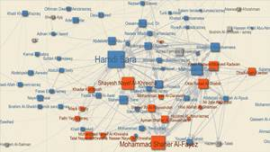Jordan social network analysis