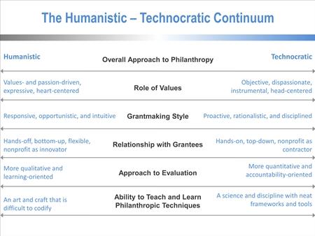 Humanistic-technocratic continuum