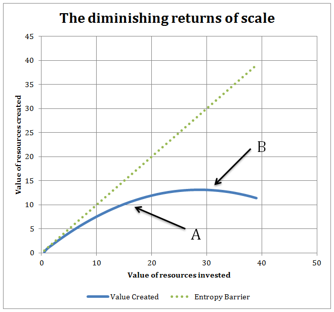 economies of scale and diminishing returns essay Home essays returns to scale: back the concept of returns to scale are as old as economics itself constant or diminishing returns throughout.