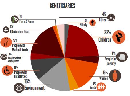 Venture philanthropy builds Asian social enterprise