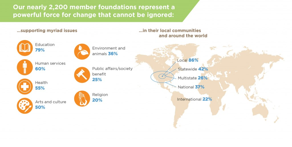 12 ExponentOur-Nearly-2200-member-foundations