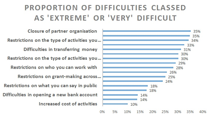 Closing space severity chart