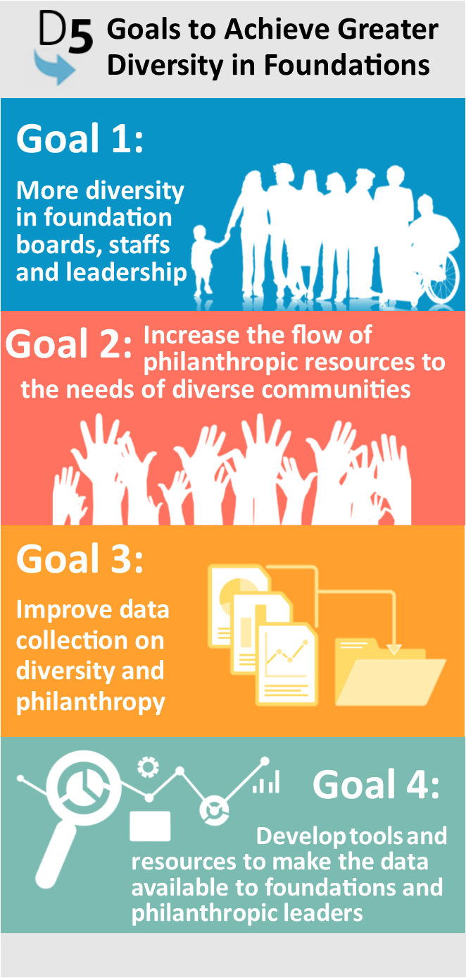 D5: Goals to Achieve Greater Diversity in Foundations