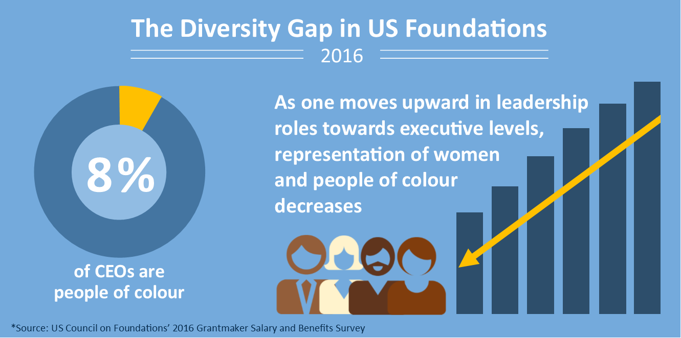 The Diversity Gap in US Foundations