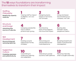 Image courtesy of Foundation Strategy Group, Being the Change, FSG, April 2018
