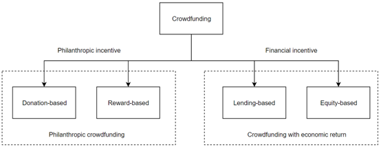Figure 2. Simplified overview of the four crowdfunding types.