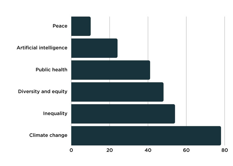 78 percent of respondants think climate change will become the dominanting issue in philanthropy finds an Alliance survey