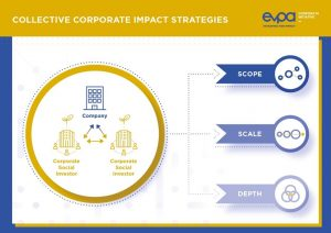 EVPA chart for collective corporate impact strategies, which are scope, scale, and depth